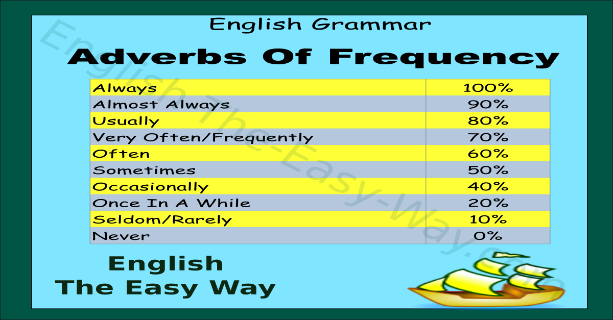 Adverbs Of Frequency Chart English Grammar English The