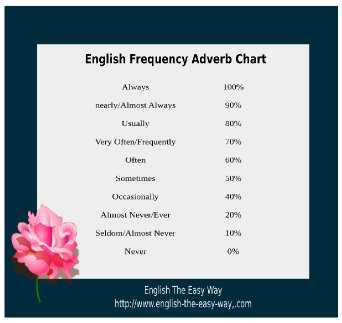 Adverbs Of Frequency Chart English Adverbs English Grammar