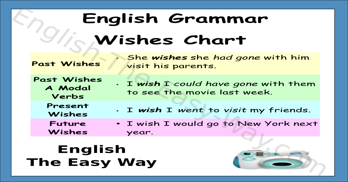 Wishes Chart Amp Verb Tenses English Grammar English The