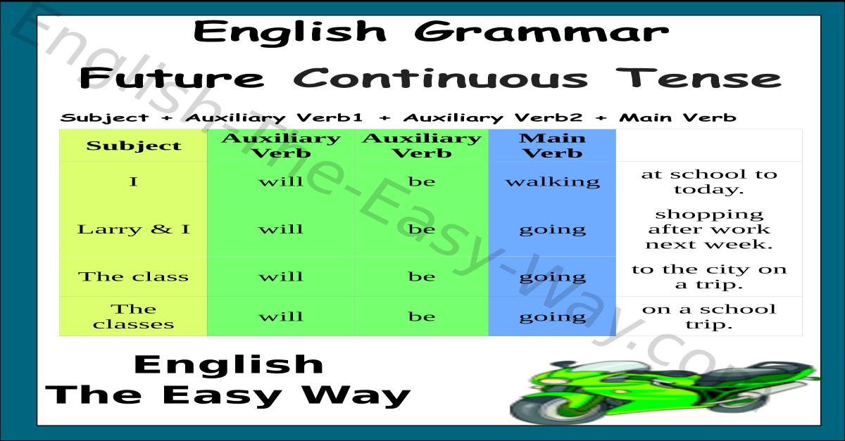 Future Continuous Tense Chart English Grammar English