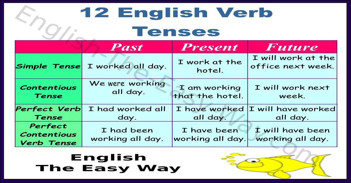 12 english verb tenses
